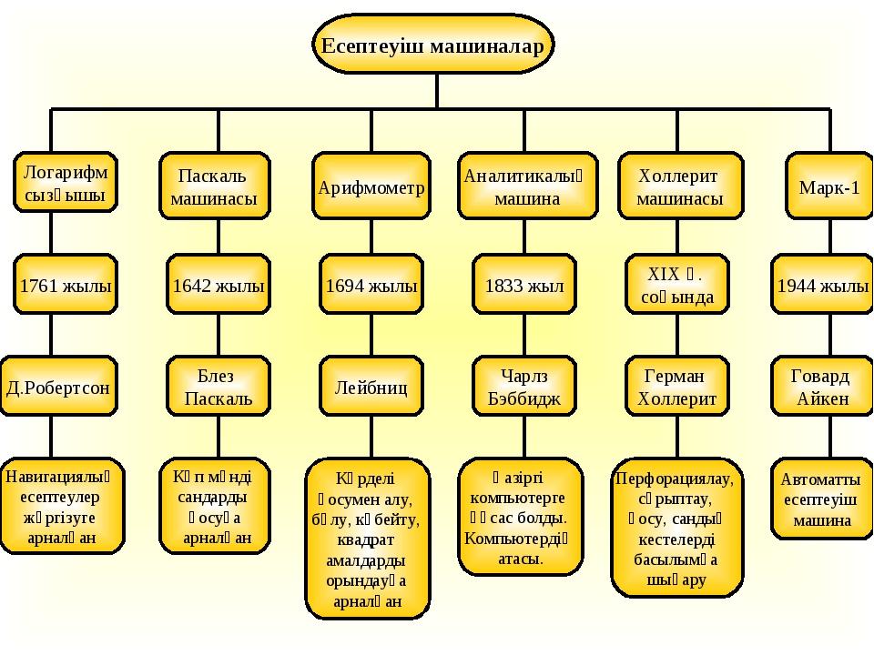 Есептеуіш машиналар Логарифм сызғышы Паскаль машинасы Арифмометр Аналитикалық...