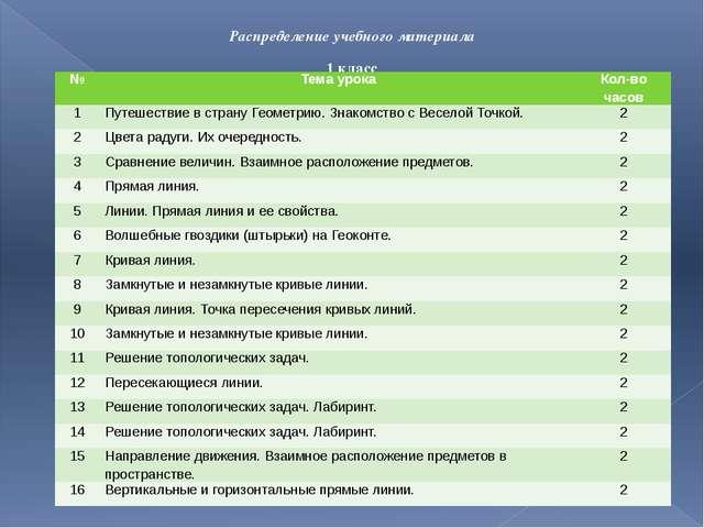 Распределение учебного материала 1 класс № Тема урока Кол-во часов 1 Путешест...