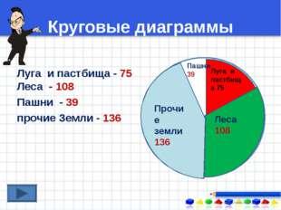 Круговые диаграммы Луга и пастбища - 75 Леса - 108 Пашни - 39 прочие Земли -