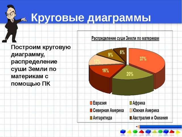 Круговые диаграммы Построим круговую диаграмму, распределение суши Земли по м...