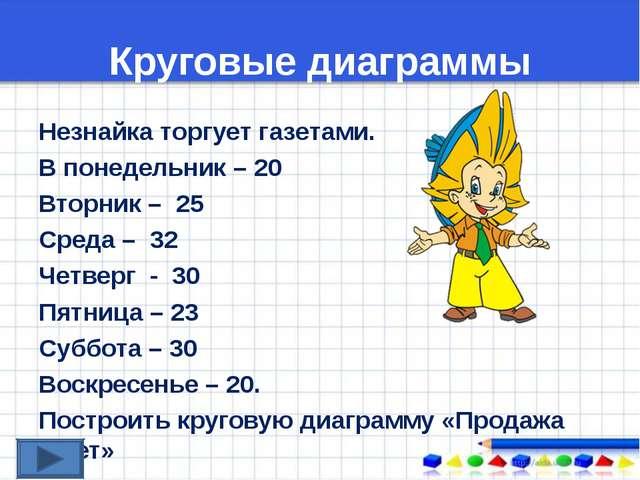Круговые диаграммы Незнайка торгует газетами. В понедельник – 20 Вторник – 25...