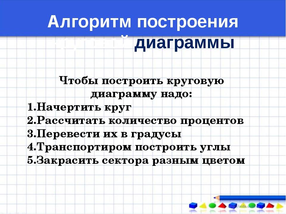 Алгоритм построения круговой диаграммы Чтобы построить круговую диаграмму над...