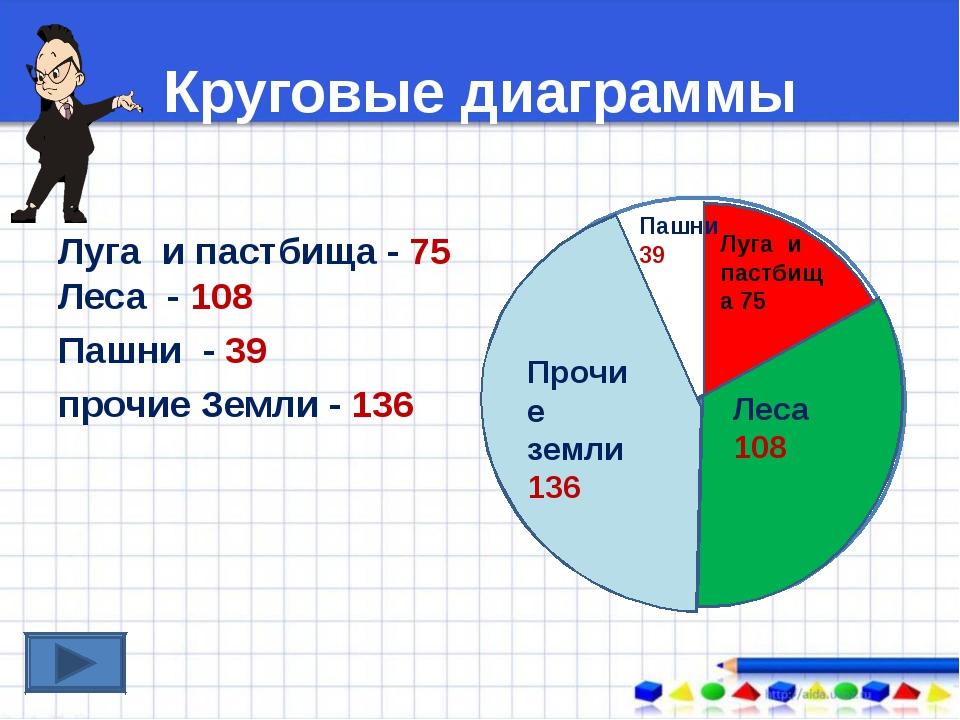 Круговые диаграммы Луга и пастбища - 75 Леса - 108 Пашни - 39 прочие Земли -...