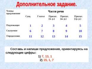 Составь и напиши предложения, ориентируясь на следующие цифры: 1) 7, 13, 1 2