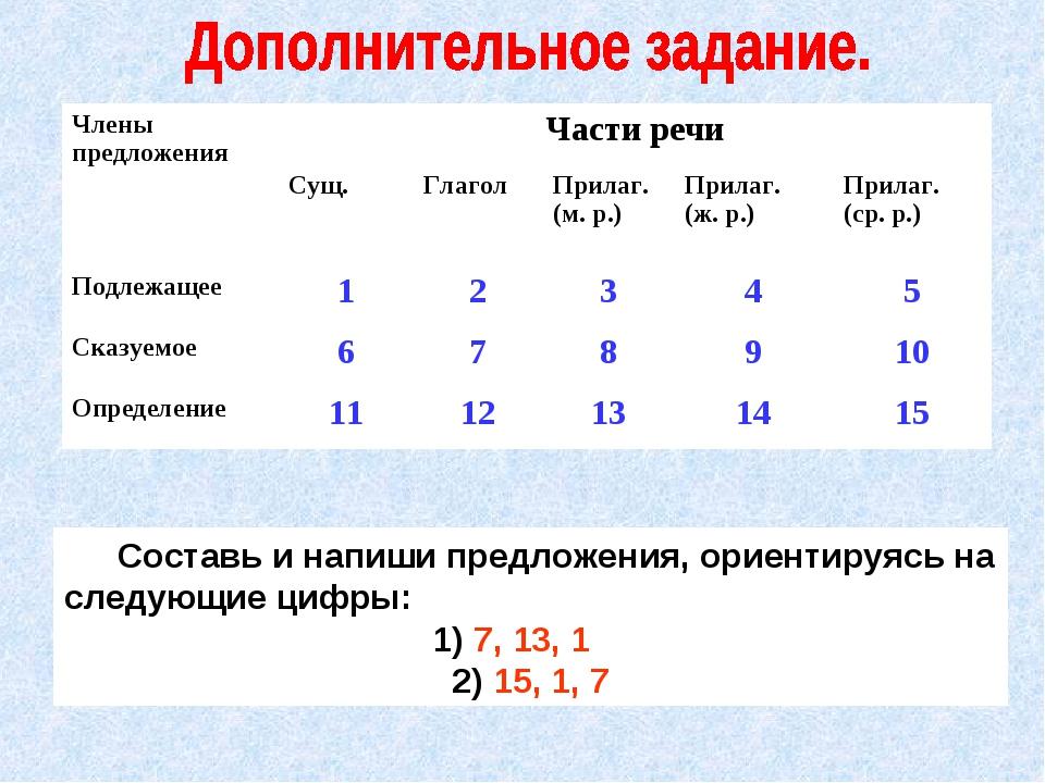 Составь и напиши предложения, ориентируясь на следующие цифры: 1) 7, 13, 1 2...