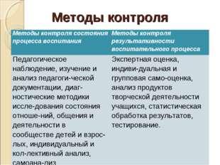 Методы контроля Методы контроля состояния процесса воспитанияМетоды контроля