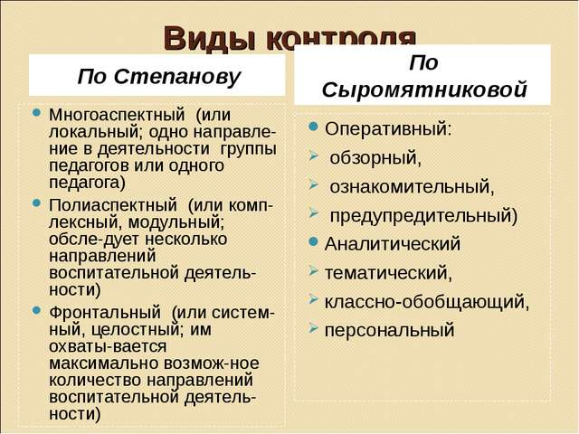 Виды контроля По Степанову По Сыромятниковой Многоаспектный (или локальный; о...