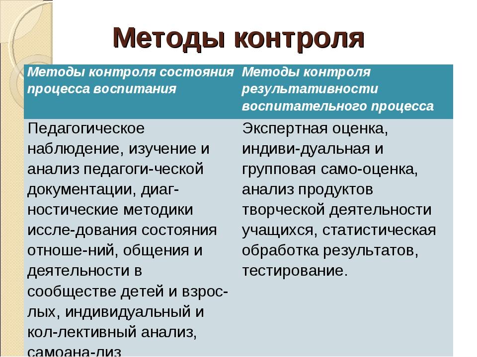 Методы контроля Методы контроля состояния процесса воспитанияМетоды контроля...