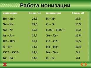 Сравнивая энергию ионизации атомов с энергией квантов излучений, можно сказа