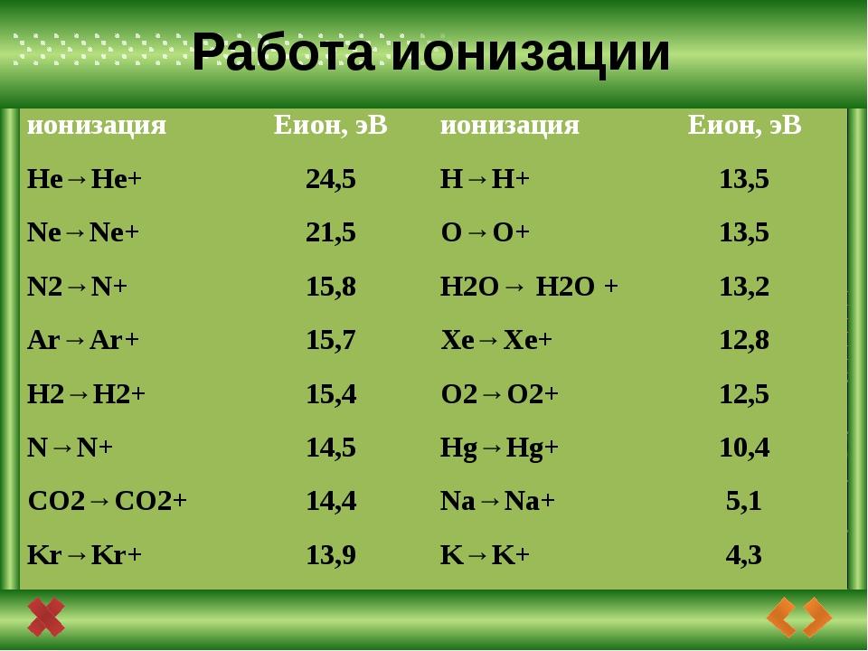 Сравнивая энергию ионизации атомов с энергией квантов излучений, можно сказа...