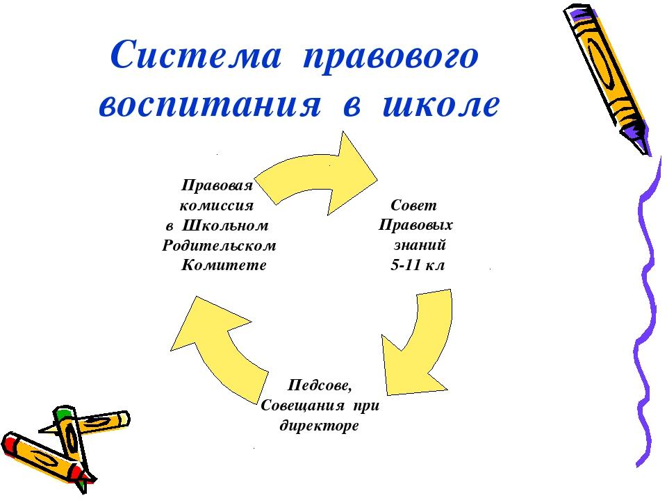 Система правового воспитания в школе