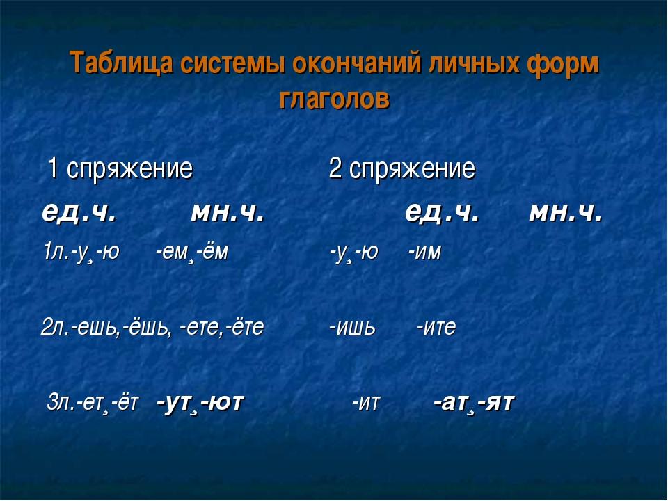 Таблица системы окончаний личных форм глаголов 1 спряжение 2 спряжение ед.ч....