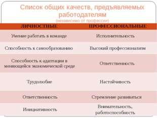 Список общих качеств, предъявляемых работодателям (независимо от профессии) Л
