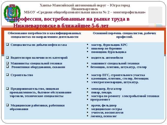 Профессии, востребованные на рынке труда в Нижневартовске в ближайшее 5-6 ле...