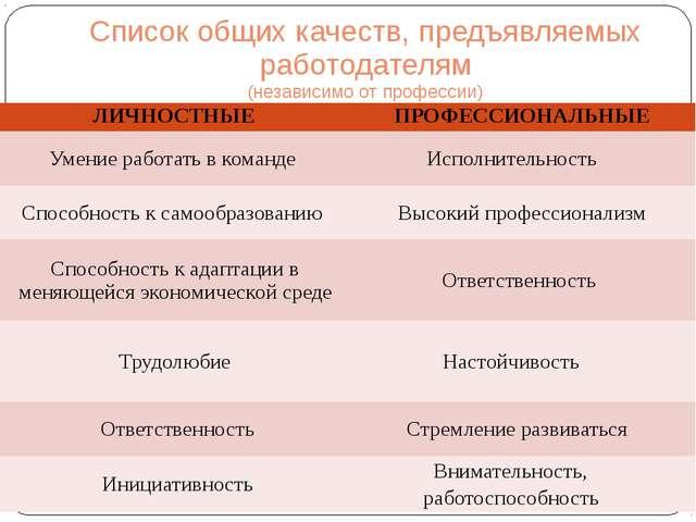 Список общих качеств, предъявляемых работодателям (независимо от профессии) Л...