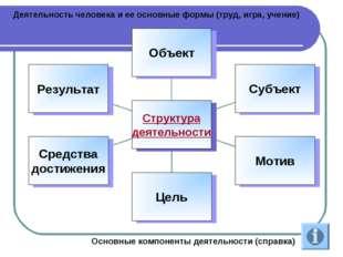 Деятельность человека и ее основные формы (труд, игра, учение) Основные компо