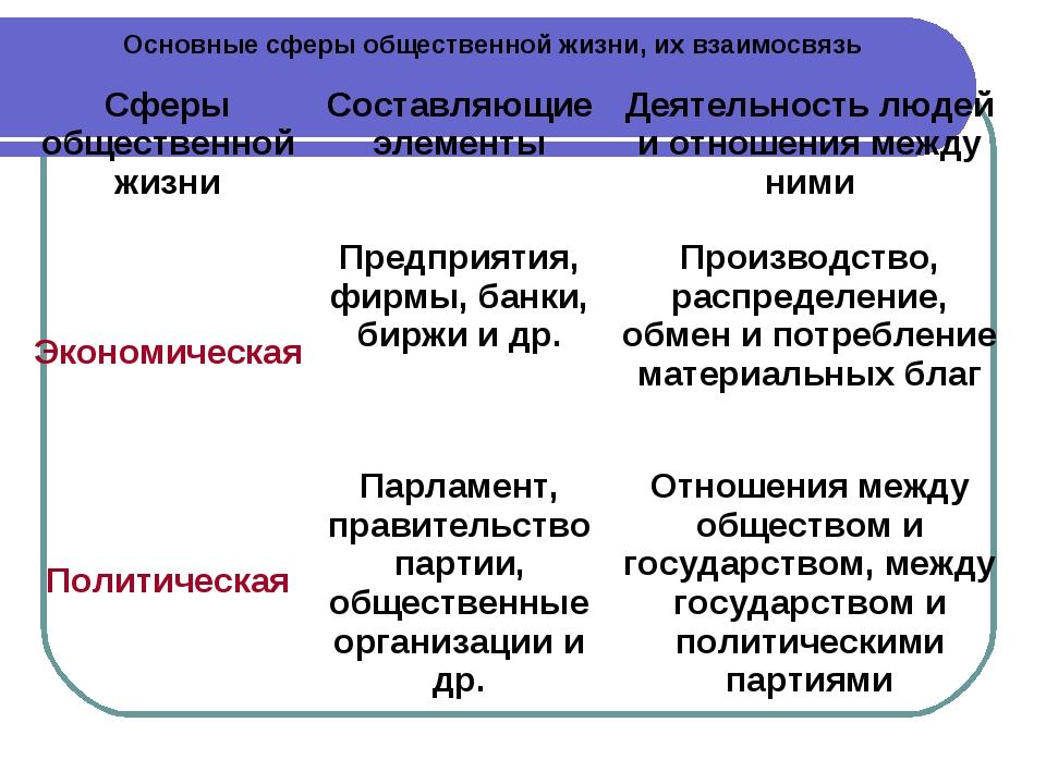 Основные сферы общественной жизни, их взаимосвязь
