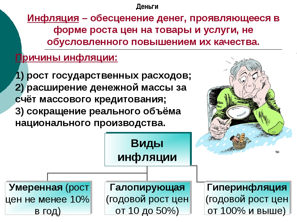 Деньги Инфляция – обесценение денег, проявляющееся в форме роста цен на товар...