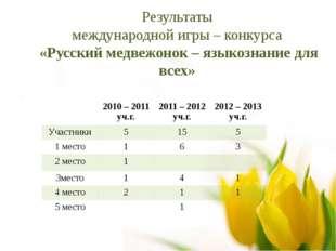 Результаты международной игры – конкурса «Русский медвежонок – языкознание дл