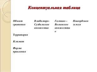 Концептуальная таблица Объект сравнения Владимиро-Суздальское княжествоГал