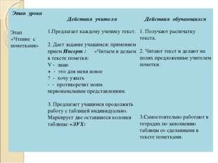 Этап урока Действия учителя  Действия обучающихся Этап «Чтение с пометками