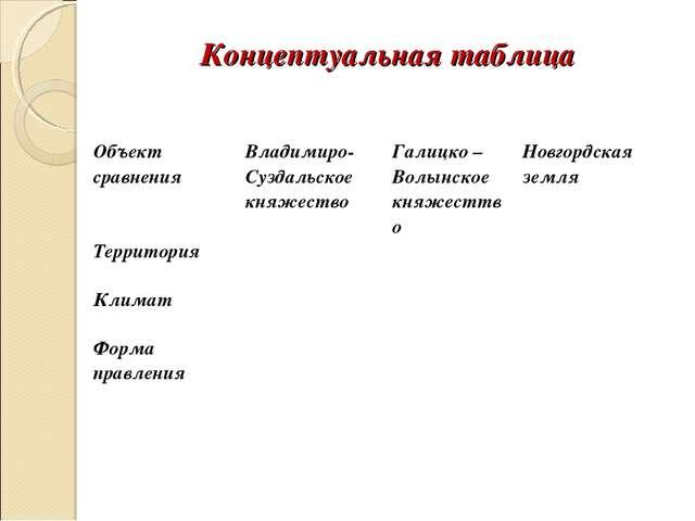 Концептуальная таблица Объект сравнения Владимиро-Суздальское княжествоГал...