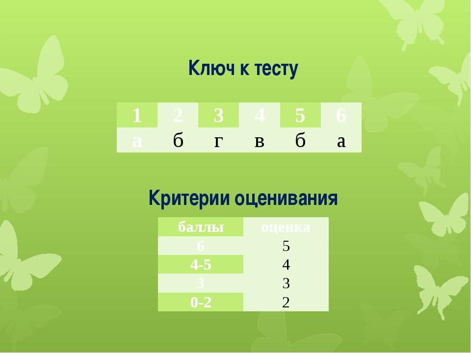 Критерии оценивания Ключ к тесту 1 2 3 4 5 6 а б г в б а баллы оценка 6 5 4-5...