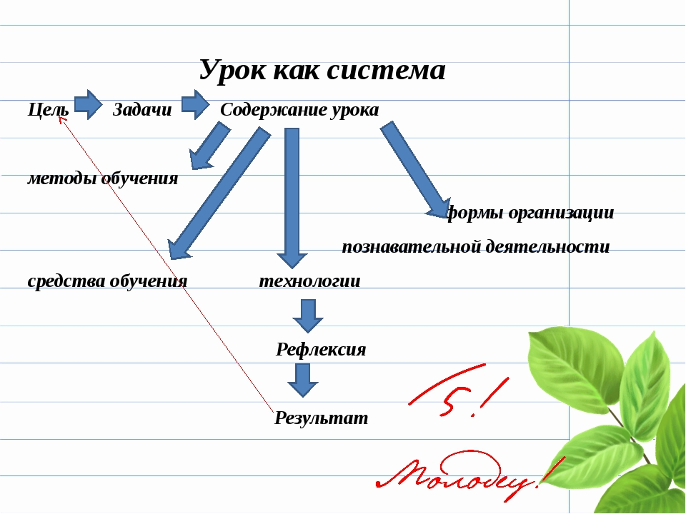 Урок как система Цель Задачи Содержание урока методы обучения формы организац...
