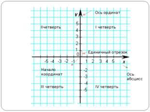 Ось ординат Ось абсцисс Начало координат Единичный отрезок I четверть IIчетве