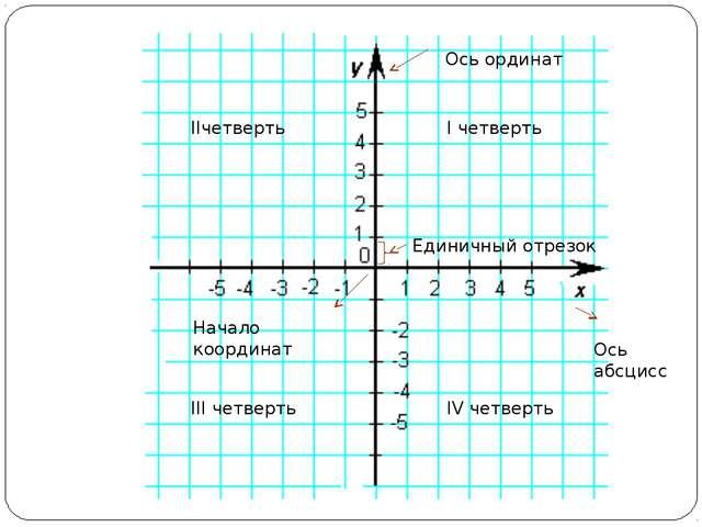 Ось ординат Ось абсцисс Начало координат Единичный отрезок I четверть IIчетве...