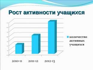 Рост активности учащихся