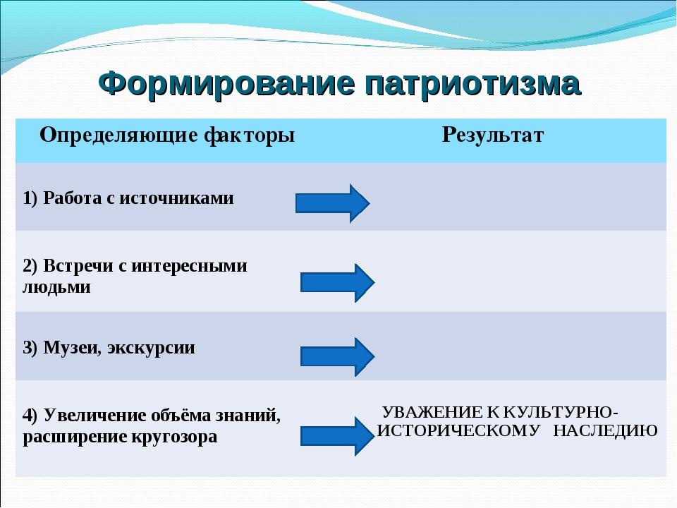 Формирование патриотизма Определяющие факторыРезультат 1) Работа с источника...