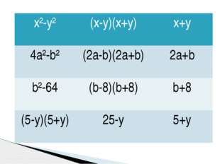 x²-y² (x-y)(x+y) x+y 4a²-b² (2a-b)(2a+b) 2a+b b²-64 (b-8)(b+8) b+8 (5-y)(5+y