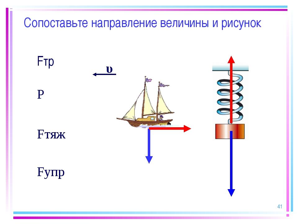 * Сопоставьте направление величины и рисунок Fтр Р Fтяж Fупр υ