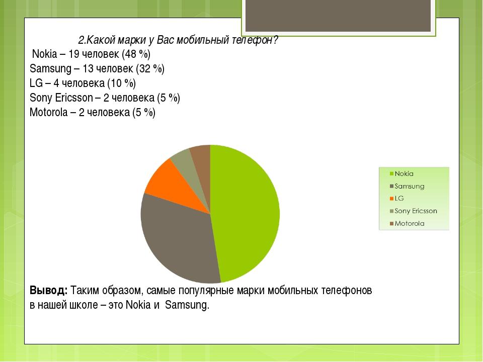 2.Какой марки у Вас мобильный телефон? Nokia – 19 человек (48 %) Samsung – 1...