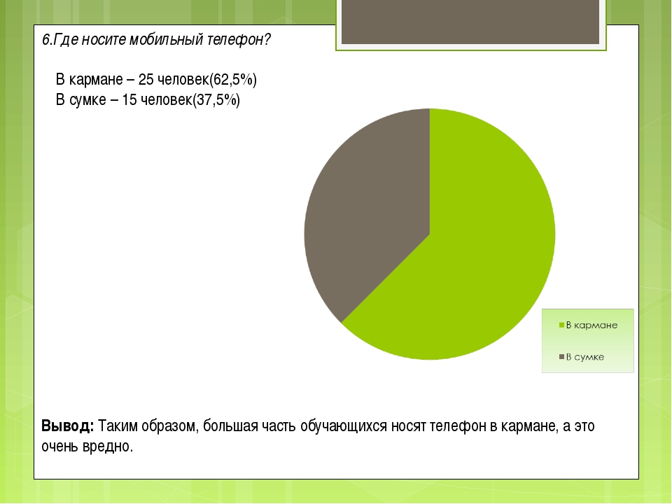6.Где носите мобильный телефон?  В кармане – 25 человек(62,5%) В сумке – 15...