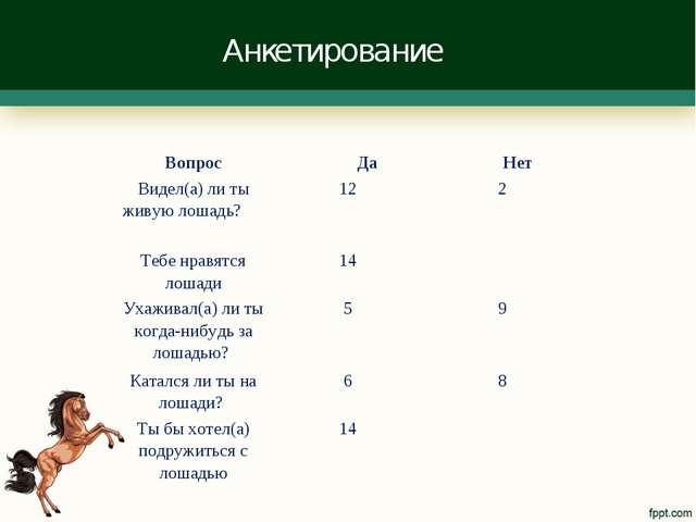 Анкетирование Вопрос Да  Нет Видел(а) ли ты живую лошадь? 122 Тебе нравя...