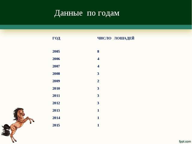 Данные по годам ГОД ЧИСЛО ЛОШАДЕЙ 20058 20064 20074 20083 20092 20103...