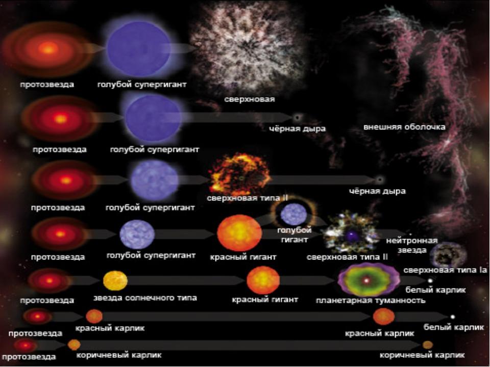 Эволюция звезд в схемах