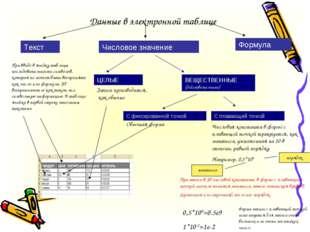 Данные в электронной таблице Текст Формула Числовое значение При вводе в ячей