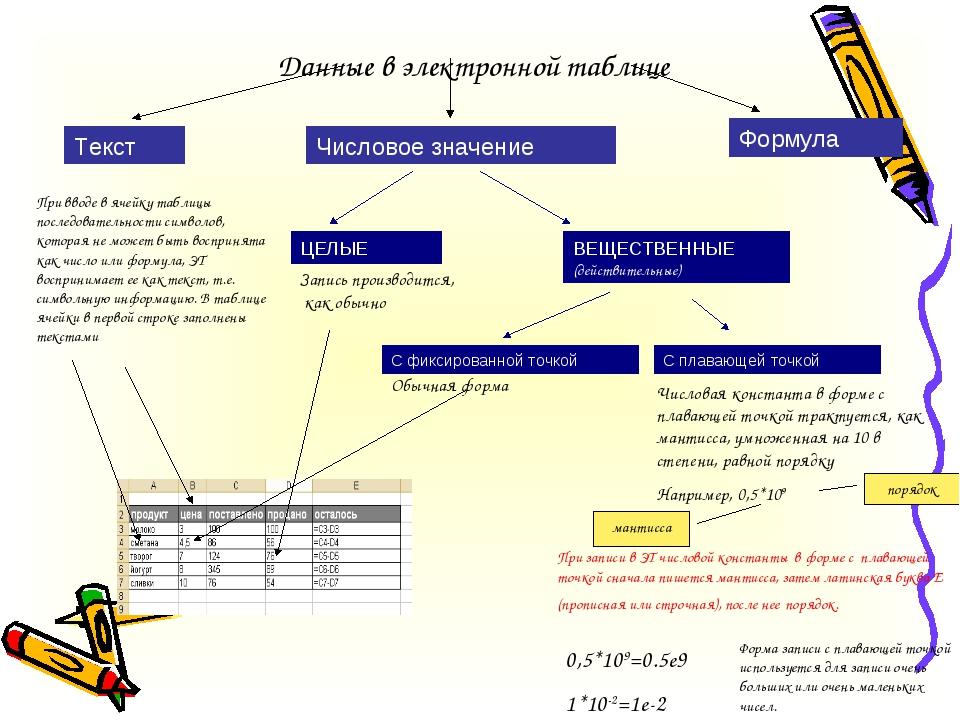 Данные в электронной таблице Текст Формула Числовое значение При вводе в ячей...