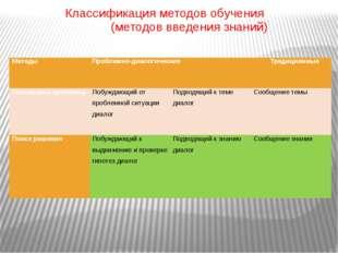 Классификация методов обучения (методов введения знаний) Методы Проблемно-д