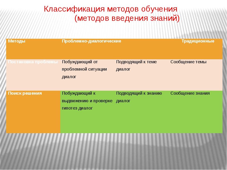 Классификация методов обучения (методов введения знаний) Методы Проблемно-д...