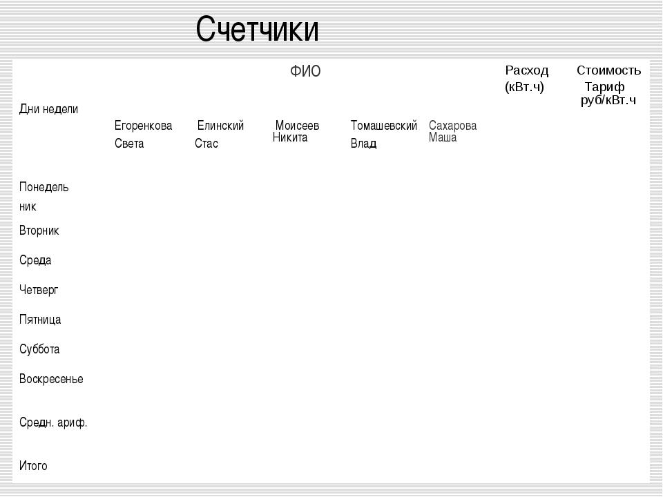 Счетчики Дни неделиФИОРасход (кВт.ч) Стоимость Тариф руб/кВт.ч Егоренкова...