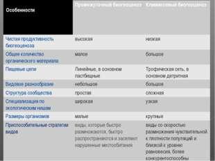 Особенности  Стадии развития биогеоценоза Промежуточный биогеоценозКлимак