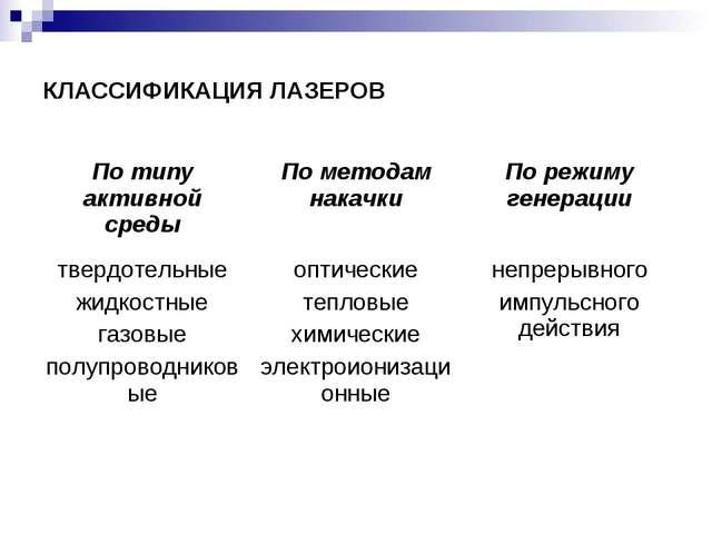 КЛАССИФИКАЦИЯ ЛАЗЕРОВ