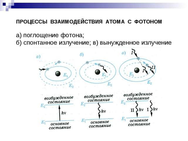 ПРОЦЕССЫ ВЗАИМОДЕЙСТВИЯ АТОМА С ФОТОНОМ а) поглощение фотона; б) спонтанное и...