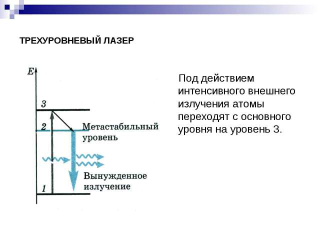 ТРЕХУРОВНЕВЫЙ ЛАЗЕР Под действием интенсивного внешнего излучения атомы перех...