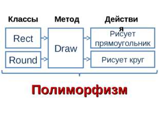 Rect Round Draw Рисует прямоугольник Рисует круг Классы Метод Действия Полимо
