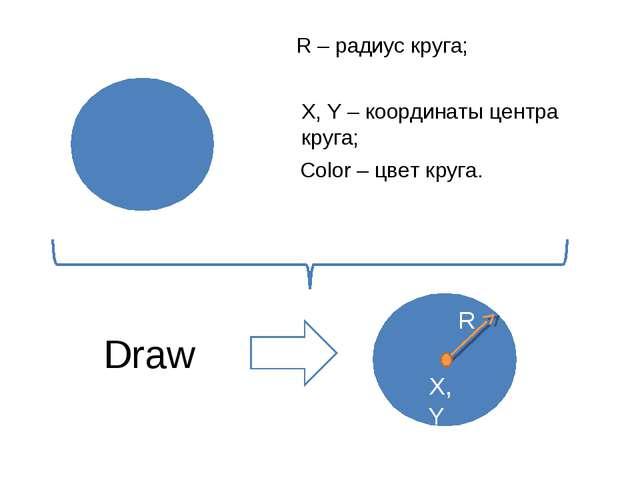 X, Y – координаты центра круга; Draw R – радиус круга; Color – цвет круга.